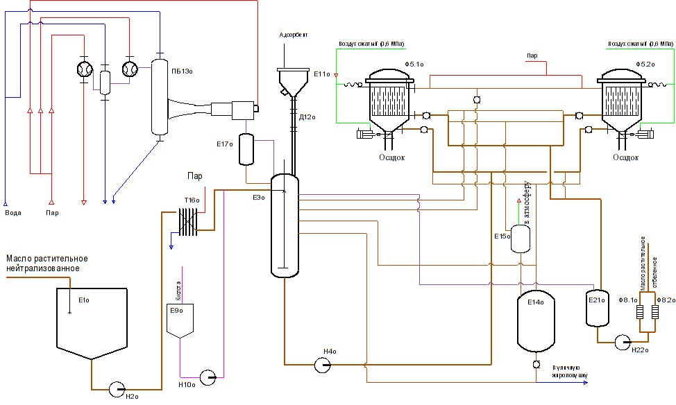 Адсорбционная обработка (отбелка) схема