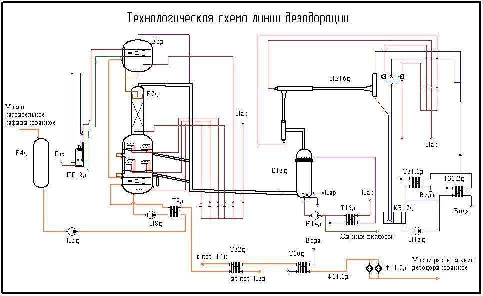 Линия дезодорации масла схема