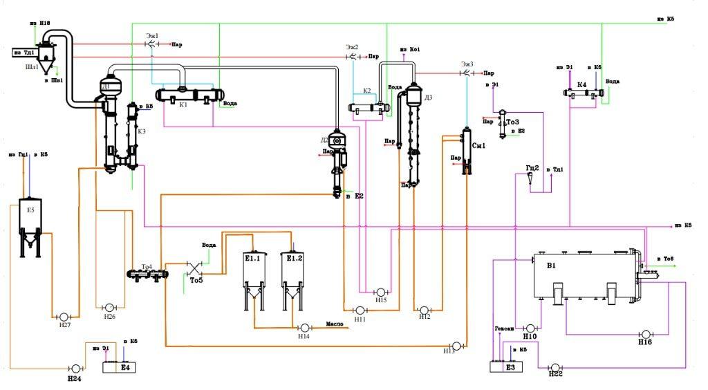 Линия экстракции растительного масла схема