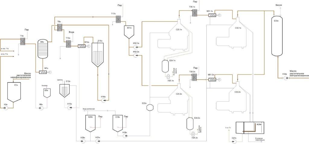 Линия гидратации и нейтрализации схема