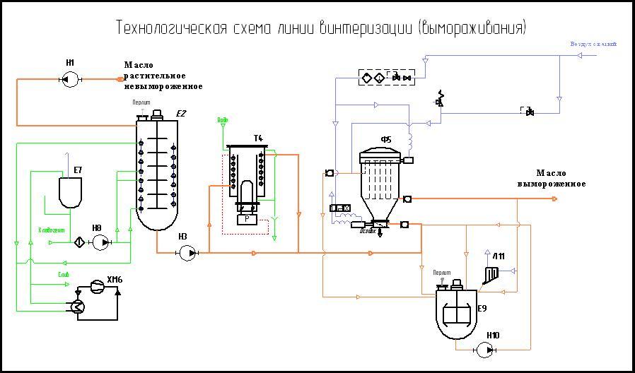 Линия винтеризации масла схема